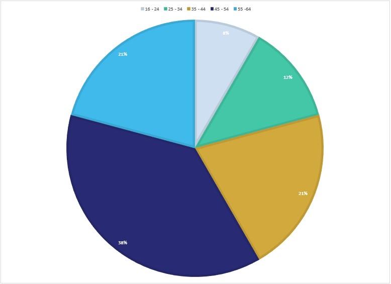 Age Diversity data - Murria solicitors