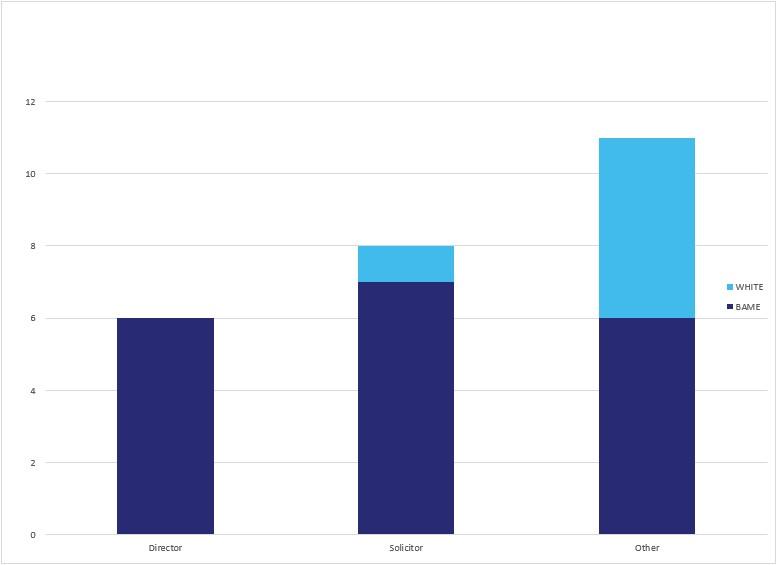 Staff Ethnic data - Murria solicitors