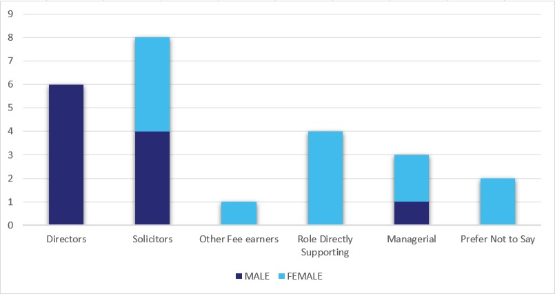 Gender diversity data - Murria solicitors
